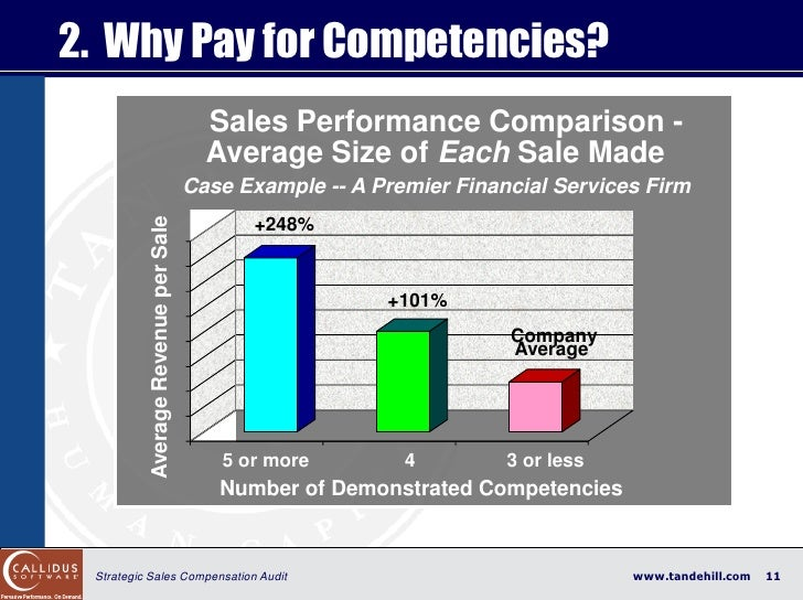 2. Why Pay for Competencies?                                            Sales Performance Comparison -                    ...