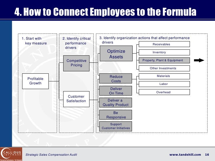 4. How to Connect Employees to the Formula   1. Start with            2. Identify critical   3. Identify organization acti...