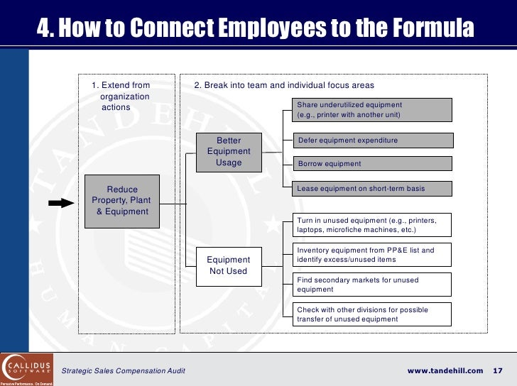 4. How to Connect Employees to the Formula            1. Extend from               2. Break into team and individual focus...
