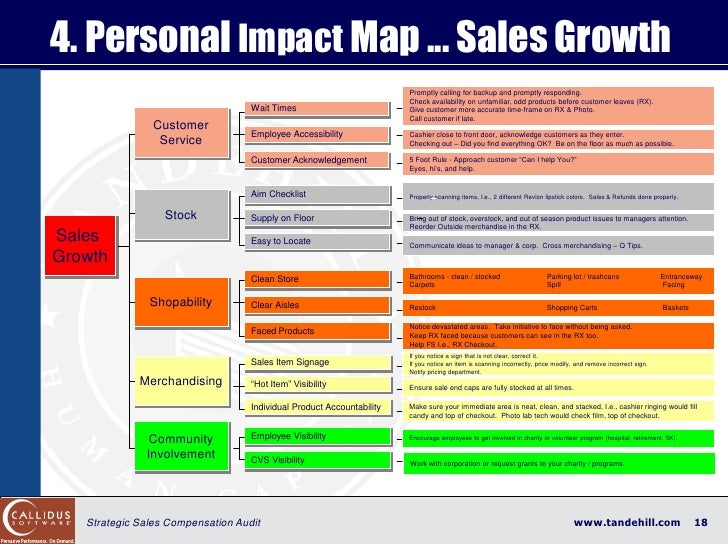 4. Personal Impact Map ... Sales Growth                                                                        Promptly ca...