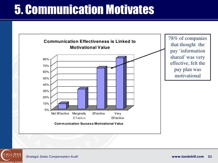 5. Communication Motivates                                                                      78% of companies          ...
