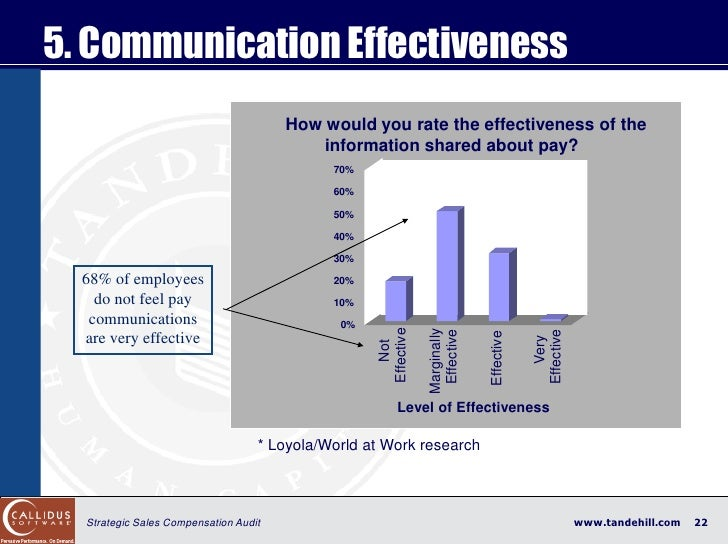 5. Communication Effectiveness                                        How would you rate the effectiveness of the         ...