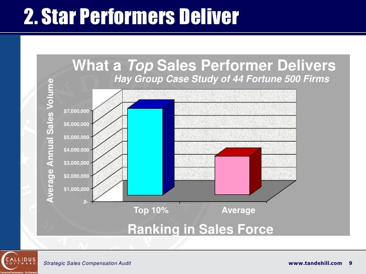 2. Star Performers Deliver                                      What a Top Sales Performer Delivers                       ...