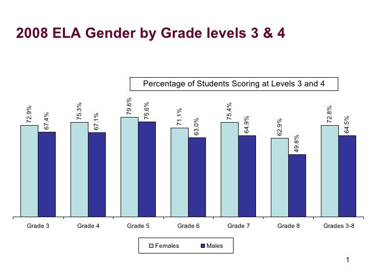 2008 ELA Gender by Grade levels 3 & 4 Percentage of Students Scoring at Levels 3 and 4