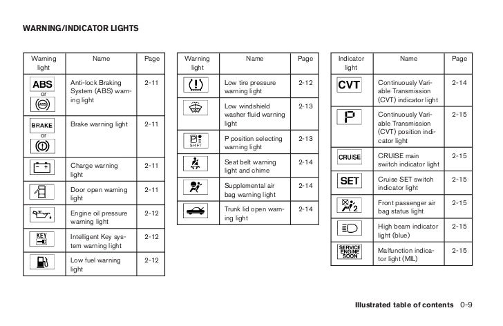 Car Dashboard Symbols With Names Carsjp