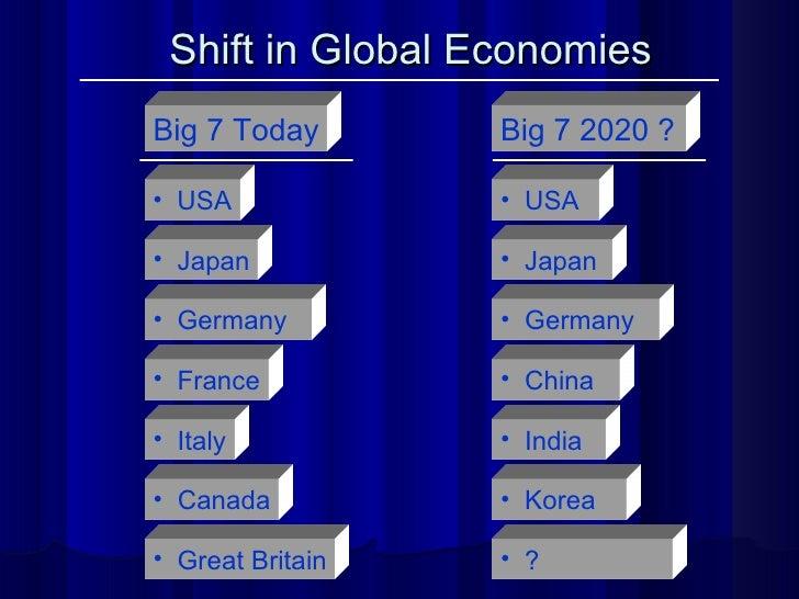 Shift in Global Economies Big 7 Today <ul><li>USA </li></ul><ul><li>Japan </li></ul><ul><li>Korea </li></ul><ul><li>France...