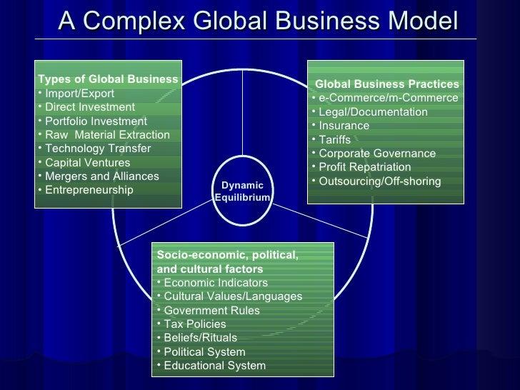 Dynamic Equilibrium <ul><li>Global Business Practices </li></ul><ul><li>e-Commerce/m-Commerce </li></ul><ul><li>Legal/Docu...