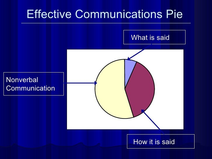 Effective Communications Pie What is said How it is said Nonverbal Communication