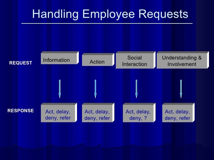 Handling Employee Requests REQUEST Information Social Interaction Understanding & Involvement Action RESPONSE Act, delay, ...