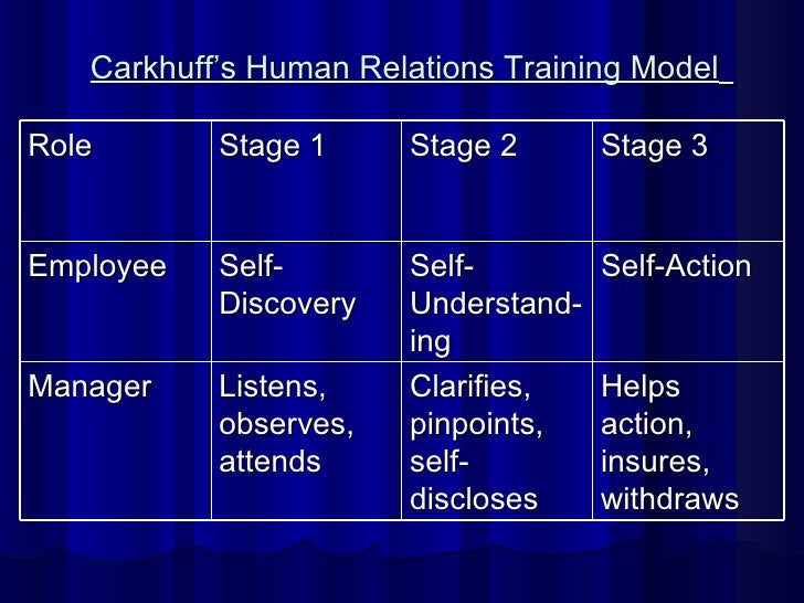 Carkhuff's Human Relations Training Model   Role Stage 1 Stage 2 Stage 3 Employee Self-Discovery Self-Understand-ing Self-...