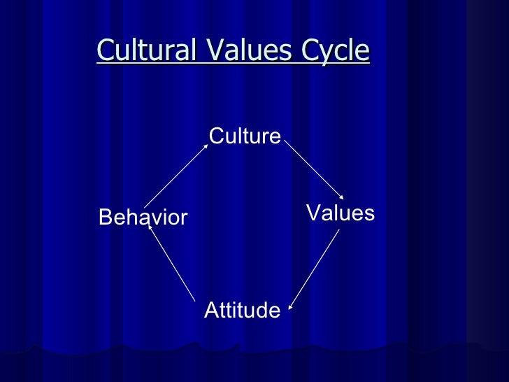 Cultural Values Cycle Culture Behavior Attitude Values