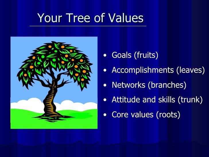 Your Tree of Values  <ul><li>Goals (fruits) </li></ul><ul><li>Accomplishments (leaves) </li></ul><ul><li>Networks (branche...