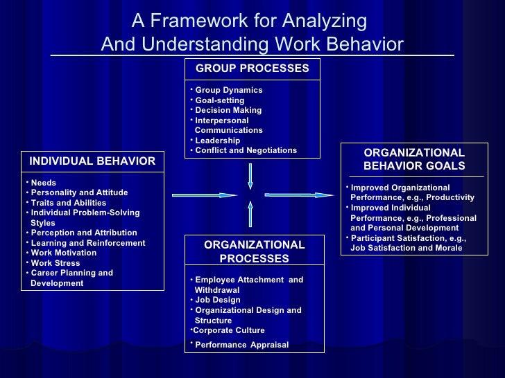 A Framework for Analyzing  And Understanding Work Behavior <ul><li>GROUP PROCESSES </li></ul><ul><li>Group Dynamics </li><...