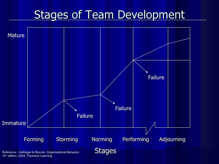 Stages of Team Development Forming   Storming  Norming  Performing  Adjourning   Stages Mature Immature Failure Failure Fa...
