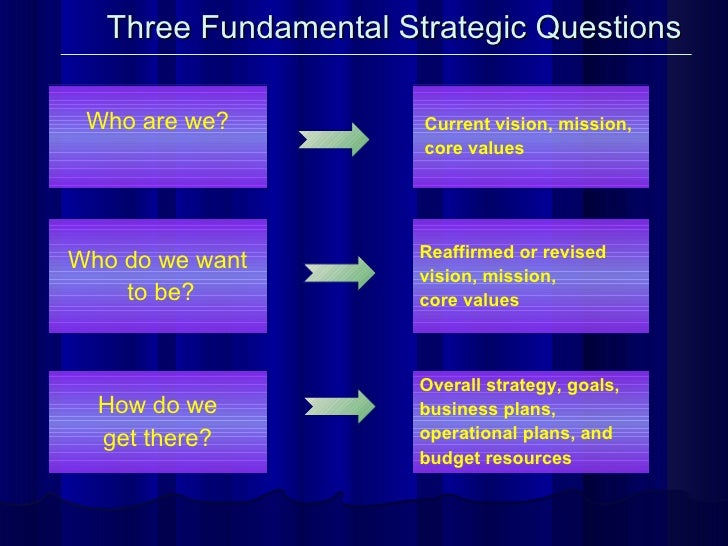 Three Fundamental Strategic Questions Who are we? Who do we want to be? How do we get there? Overall strategy, goals, busi...