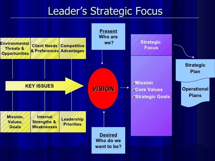 Leader's Strategic Focus   Environmental  Threats &  Opportunities KEY ISSUES Present Who are we? Desired Who do we want t...