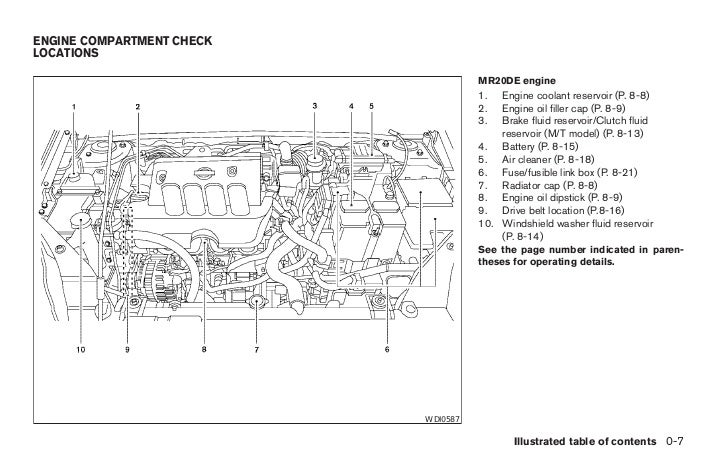 2008 Sentra Owner S Manual Rh Slideshare 1995 Nissan Altima Engine Diagram 2006: 2008 Nissan Altima Engine Diagram At Kopipes.co