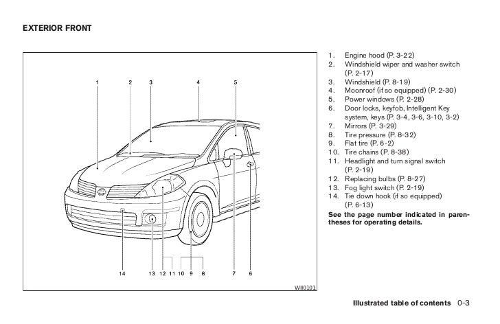 2008 versa owner s manual rh slideshare net Nissan Tiida 2005 Interior 2005 nissan tiida owners manual pdf