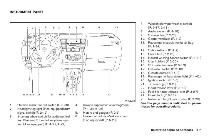Nissan       Tiida    Fuse Box    Nissan       Wiring       Diagram    Images