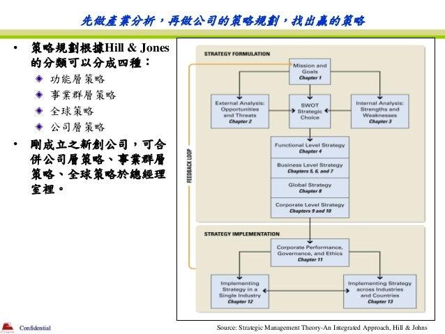 先做產業分析,再做公司的策略規劃,找出贏的策略•       策略規劃根據Hill & Jones        的分類可以分成四種:               功能層策略               事業群層策略              ...
