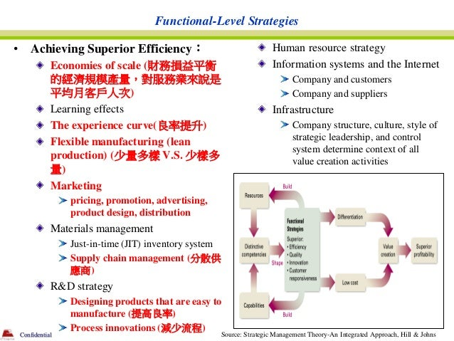 Functional-Level Strategies•       Achieving Superior Efficiency:                                 Human resource strategy ...