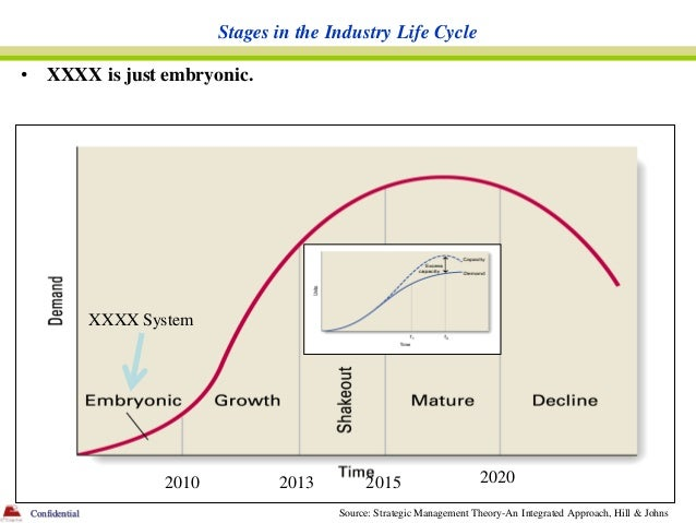 Stages in the Industry Life Cycle•       XXXX is just embryonic.                   XXXX System                          20...