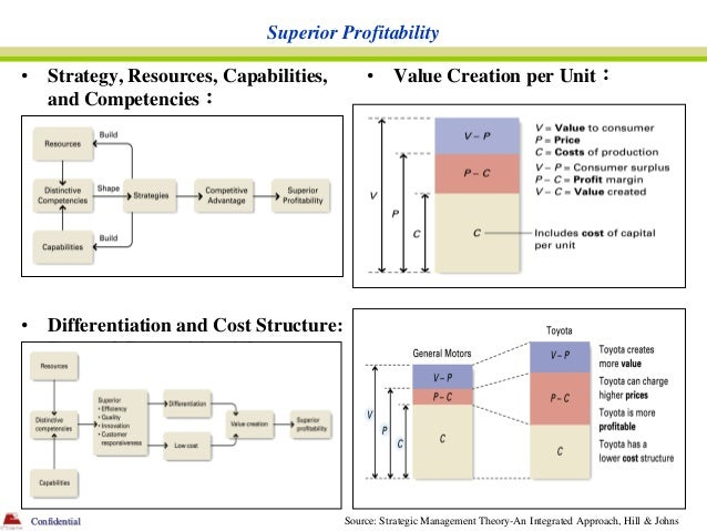Superior Profitability•       Strategy, Resources, Capabilities,        •     Value Creation per Unit:        and Competen...