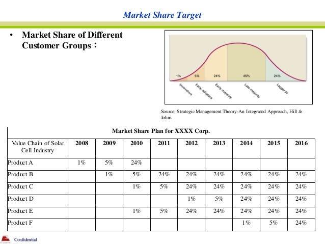 Market Share Target•       Market Share of Different        Customer Groups:                                              ...