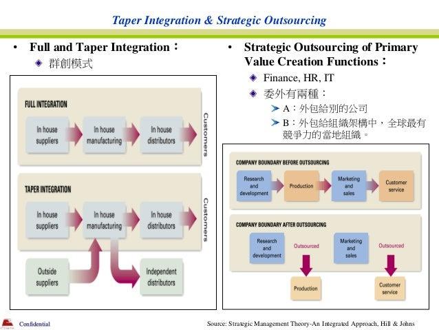 Taper Integration & Strategic Outsourcing•       Full and Taper Integration:            •    Strategic Outsourcing of Prim...