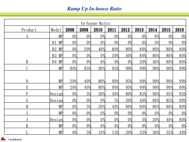Ramp Up In-house Ratio                                         In-house Ratio               Product   Model 2008      2009...