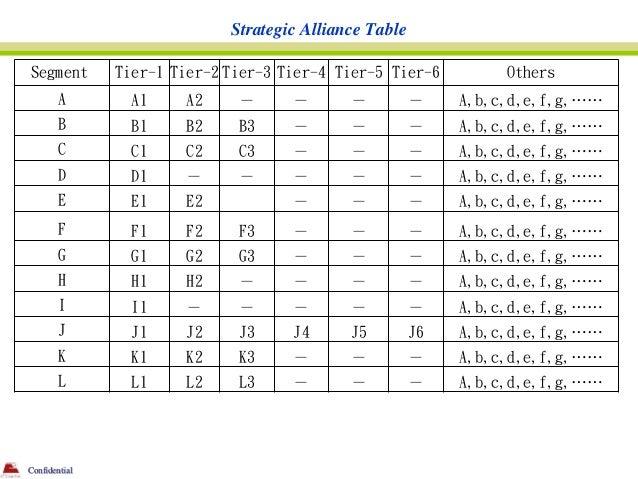 Strategic Alliance TableSegment        Tier-1 Tier-2 Tier-3 Tier-4 Tier-5 Tier-6          Others        A        A1    A2 ...