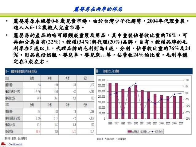 麗嬰房在兩岸的佈局•       麗嬰房原本經營0-8 歲兒童市場,由於台灣少子化趨勢,2004年代理童裝,        進入入6~12 歲較大兒童市場。•       麗嬰房的產品約略可歸類成童裝及用品,其中童裝佔營收比重約76%,可   ...