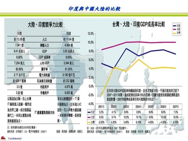 印度與中國大陸的比較Confidential