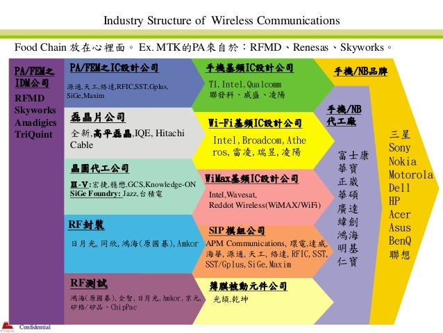 Industry Structure of Wireless CommunicationsFood Chain 放在心裡面。 Ex. MTK的PA來自於:RFMD、Renesas、Skyworks。PA/FEM之        PA/FEM之I...