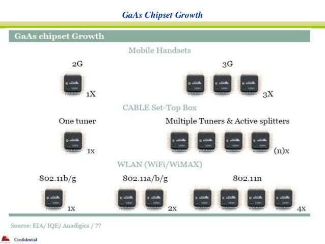 GaAs Chipset GrowthConfidential