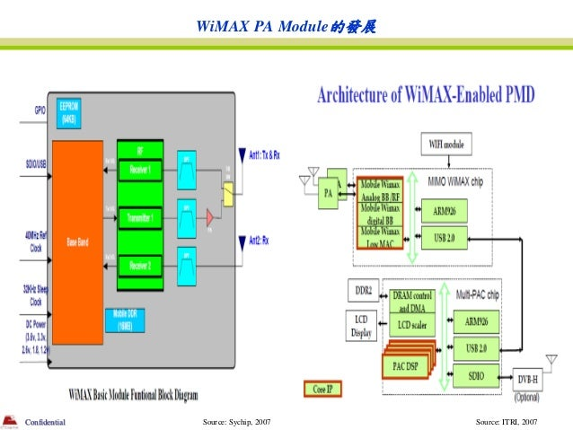 WiMAX PA Module的發展Confidential   Source: Sychip, 2007   Source: ITRI, 2007