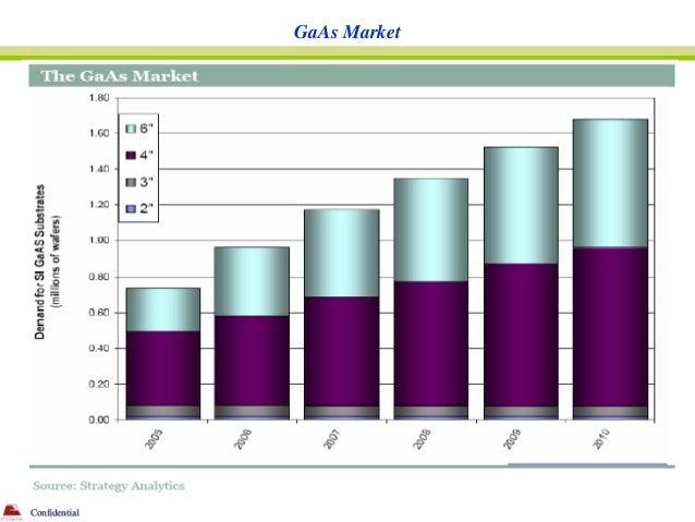 GaAs MarketConfidential