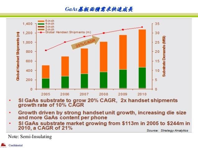 GaAs基板面積需求快速成長Note: Semi-InsulatingConfidential