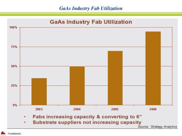 GaAs Industry Fab UtilizationConfidential