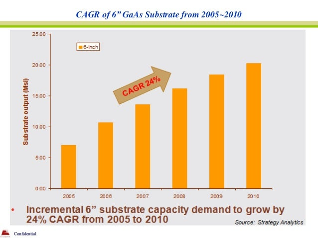"""CAGR of 6"""" GaAs Substrate from 2005~2010Confidential"""
