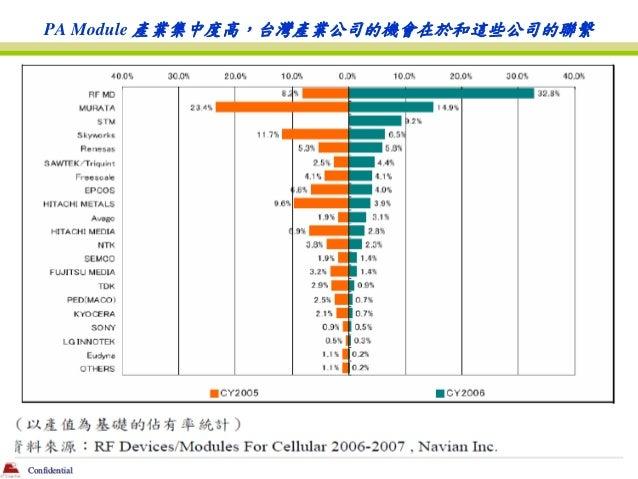 PA Module 產業集中度高,台灣產業公司的機會在於和這些公司的聯繫Confidential