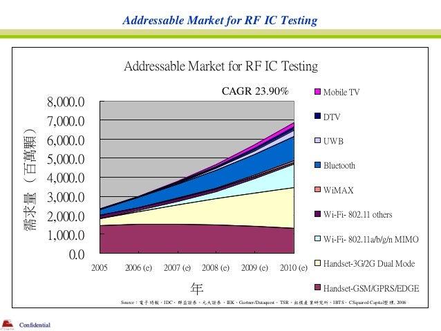Addressable Market for RF IC Testing                              Addressable Market for RF IC Testing                    ...