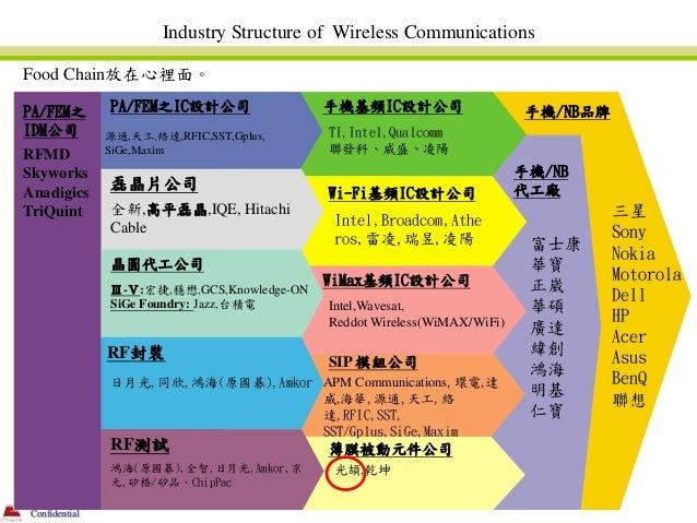 Industry Structure of Wireless CommunicationsFood Chain放在心裡面。PA/FEM之        PA/FEM之IC設計公司                手機基頻IC設計公司       ...