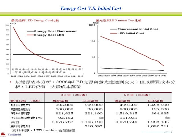 Energy Cost V.S. Initial CostConfidential