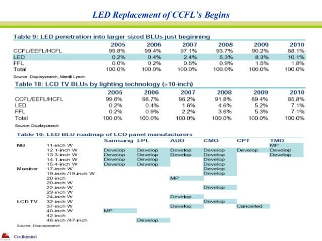 LED Replacement of CCFL's BeginsConfidential