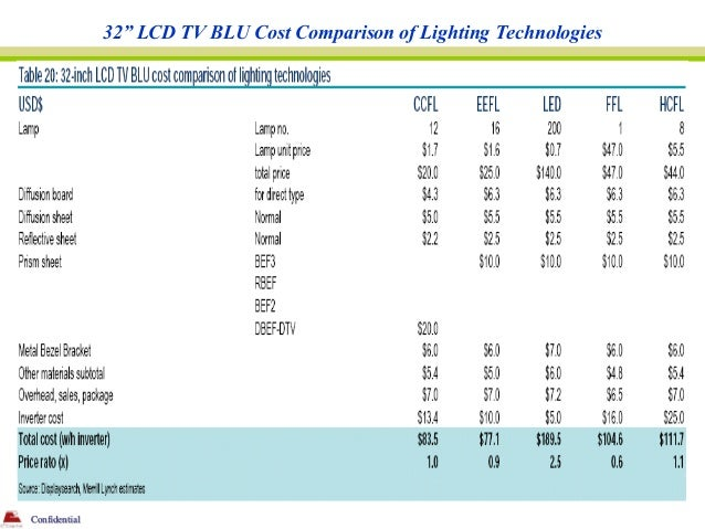 "32"" LCD TV BLU Cost Comparison of Lighting TechnologiesConfidential"