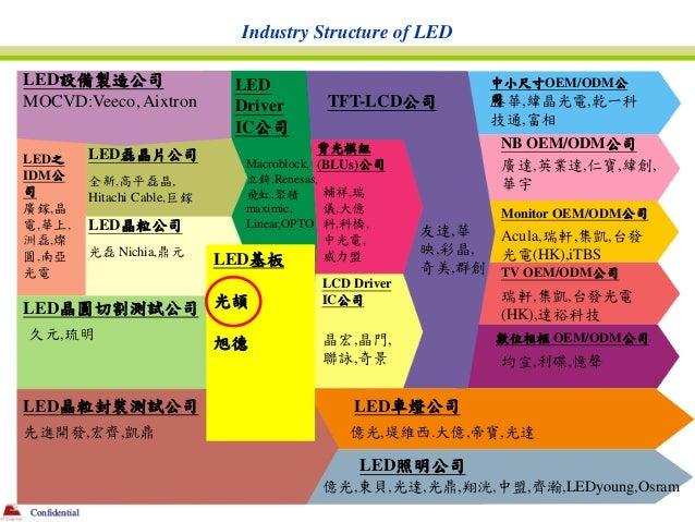 Industry Structure of LEDLED設備製造公司                          LED                           中小尺寸OEM/ODM公MOCVD:Veeco, Aixtron...