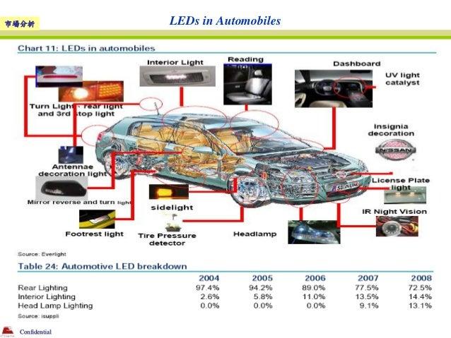 市場分析            LEDs in Automobiles Confidential
