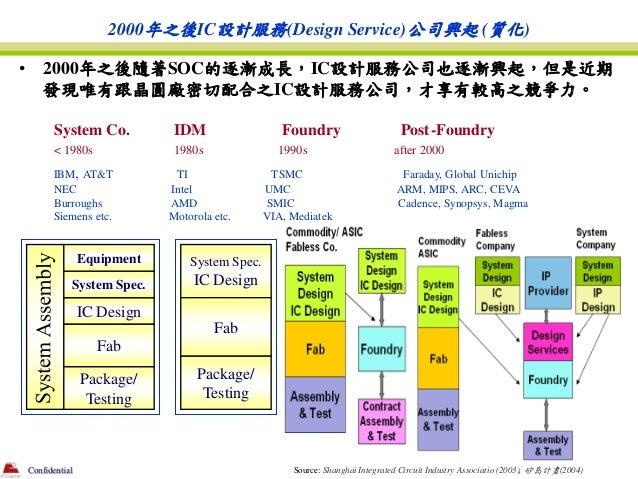 2000年之後IC設計服務(Design Service)公司興起 (質化)•       2000年之後隨著SOC的逐漸成長,IC設計服務公司也逐漸興起,但是近期        發現唯有跟晶圓廠密切配合之IC設計服務公司,才享有較高之競爭力。...