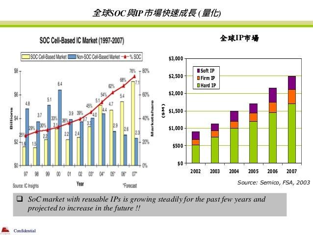全球SOC與IP市場快速成長 (量化)                                                                          全球IP市場                       ...
